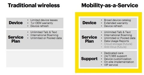 Sprint delivers more with its new Mobility-as-a-Service offer than businesses can typically get in a traditional offer from competing wireless carriers. (Graphic: Business Wire)