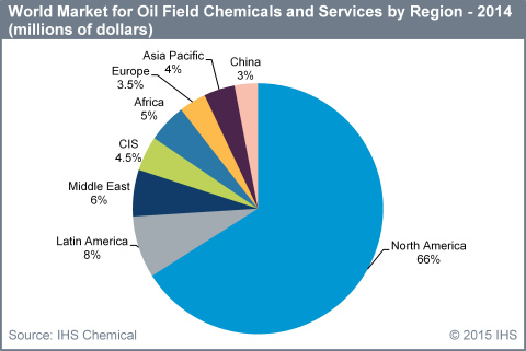 Driven By Shale Development Oil Field Chemicals Market