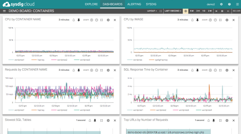 Screenshot of a container dashboard using Sysdig Cloud. (Photo: Business Wire)