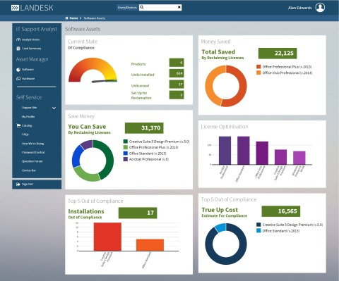 LANDESK IT Asset Management (ITAM) Suite provides a simplified view of an IT organization's assets in one central place, putting key data at the fingertips of decision makers. (Graphic: Business Wire)