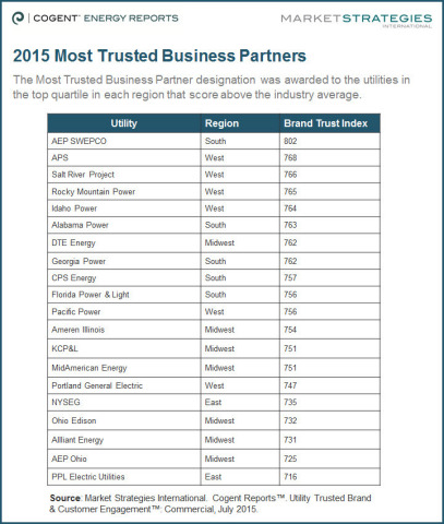 Source: Market Strategies International. Cogent Reports(TM). Utility Trusted Brand & Customer Engagement(TM): Commercial, July 2015.