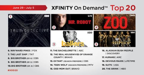 The top 20 Xfinity On Demand TV episodes for the week of 6/29 - 7/5. (Graphic: Business Wire)