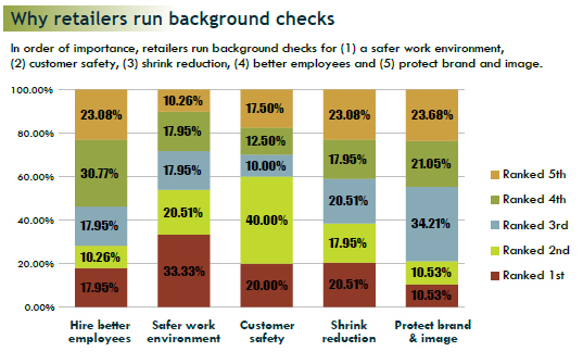 Retail Report Reveals Background Screening Trends  Business Wire
