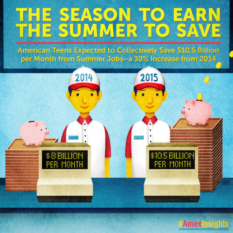 Summer signals the time when many American teens unlock their earning potential, according to the latest American Express Spending & Saving Tracker. On average, teens expect to earn $582 per month — up from $498 in 2014 — and they plan to save roughly half (51%) of those earnings. If those plans ring true, that's a whopping $10.5 billion collectively saved per month while holding a summer job this year, a 30% increase from 2014.