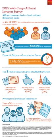 2015 Wells Fargo Affluent Investor Survey -  Affluent Investors Feel on Track to Reach Retirement Goals