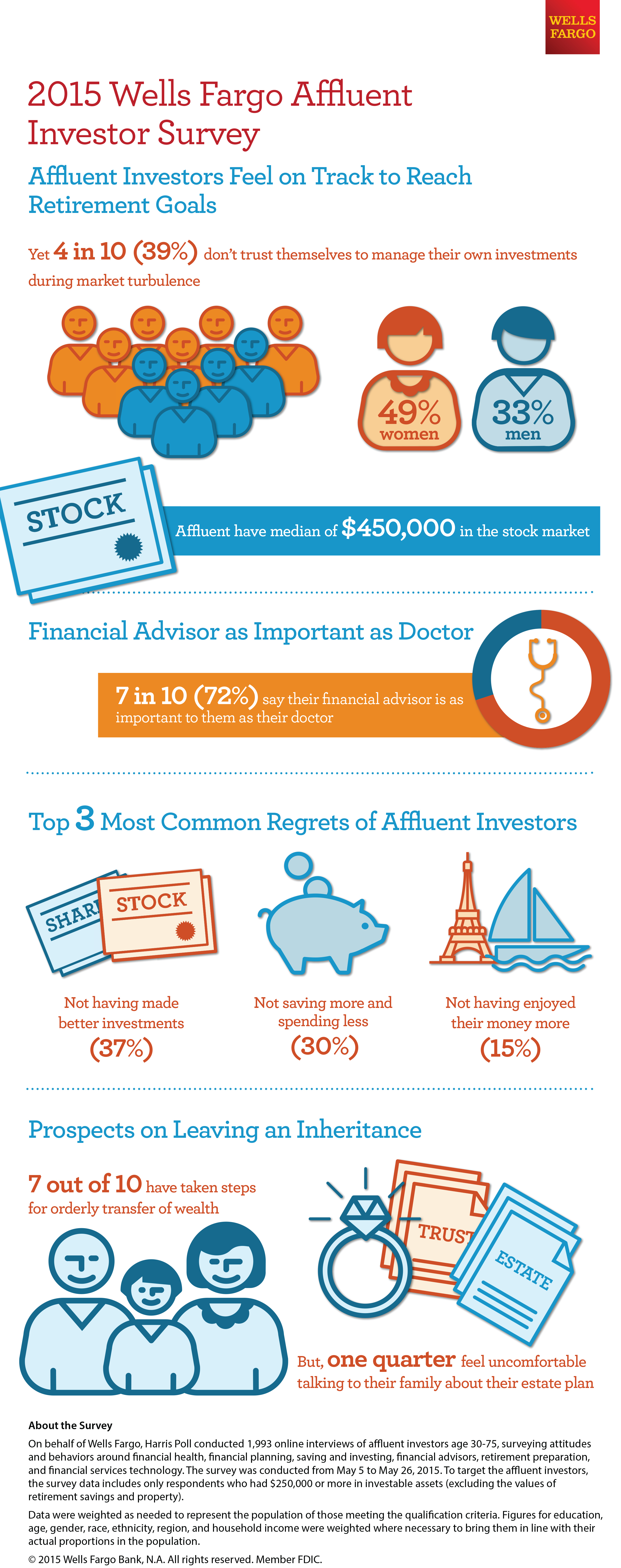 Wells Fargo Survey: Affluent Investors Feeling Good on Financial ...
