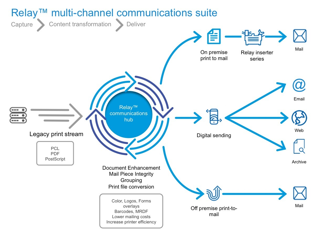 Pitney Bowes Launches RelayTM Suite to Deliver Industry-leading ...