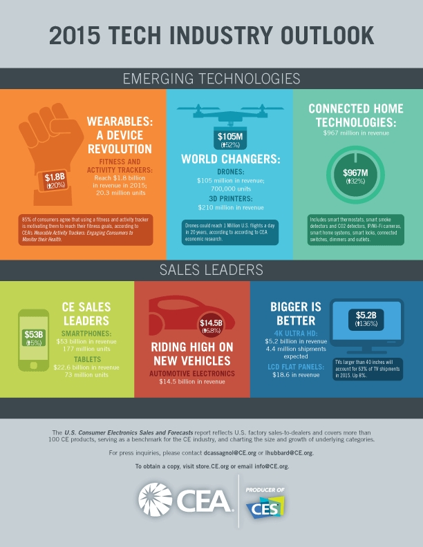 2015 July CEA Sales and Forecast Tech Industry Outlook (Graphic: Business Wire)