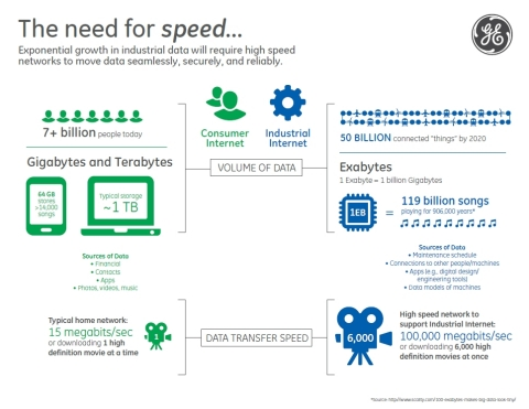 A high-speed networking infrastructure will help spur access to really big data and support the growth of the Industrial Internet. (Graphic: Business Wire)