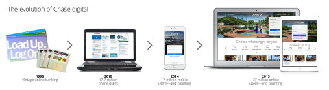 Chase's digital channels have evolved from floppy discs to a modern, personalized mobile and online experience. (Graphic: Business Wire)