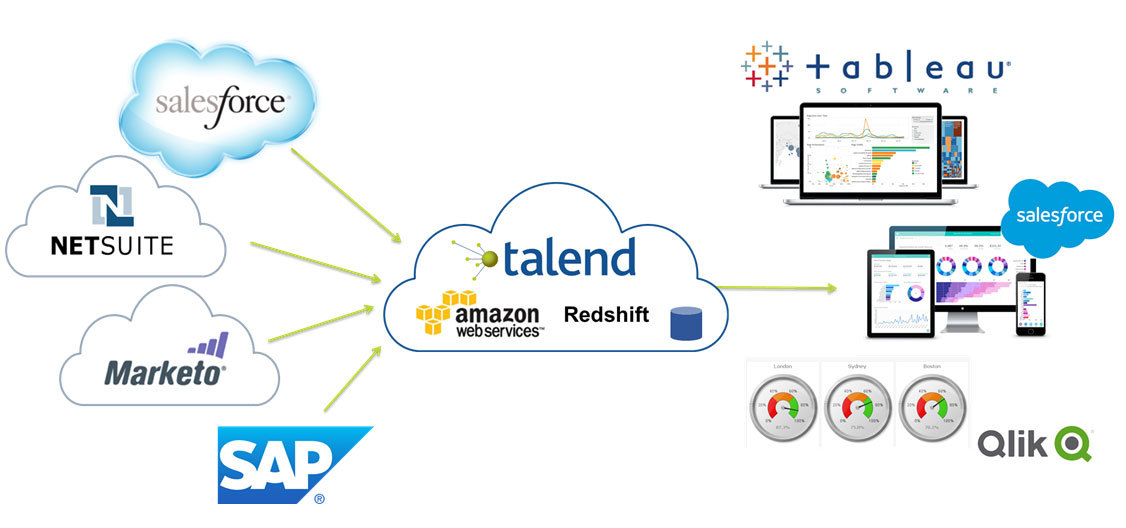 talend releases update to integration cloud business wire
