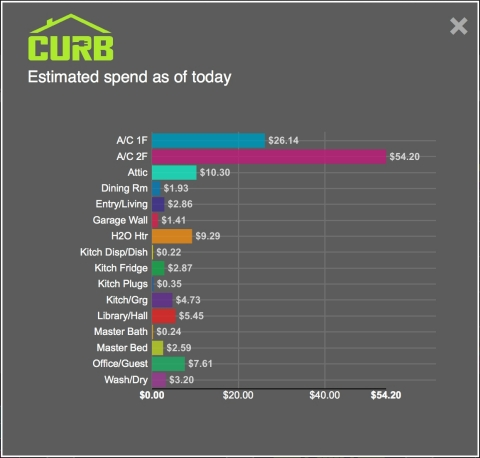 Use the Energy CURB app to see how much you're spending on electricity, and connect to your smart home devices so that you can remotely turn things off or on from your smartphone. (Graphic: Business Wire)