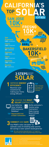 California's top solar cities and steps before going solar (Graphic: Business Wire)