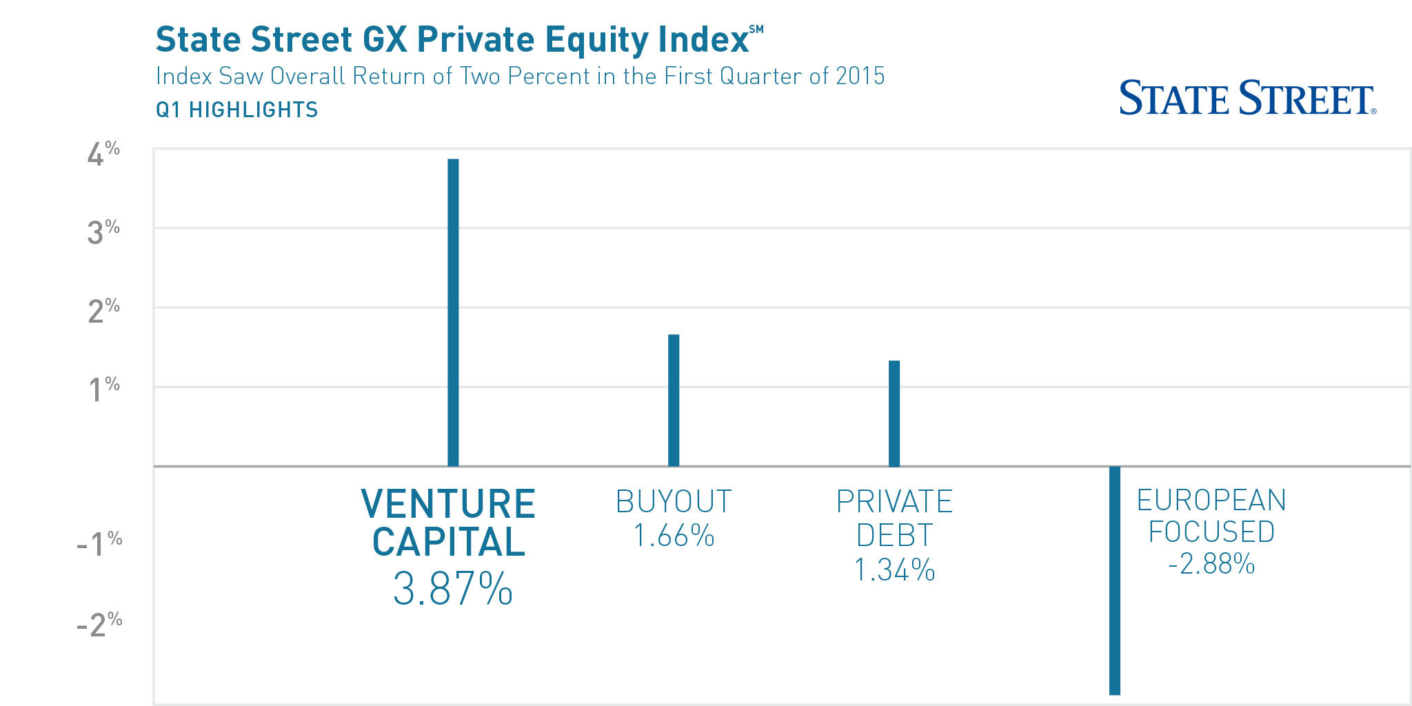 State Street\'s GX Private Equity Index Shows Fund Distributions ...