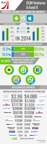 DCM Ventures A-Fund II: Android Platform Investments and Growth (Graphic: Business Wire)