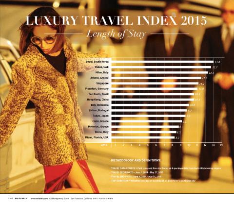 Switchfly Luxury Travel Index 2015 (Graphic: Business Wire)