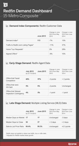 Redfin Demand Dashboard, 15-Metro Composite (Graphic: Business Wire)