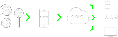 """Panono camera """"how to"""" usage illustration. (Graphic: Business Wire)"""