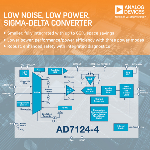 Highly Integrated Analog Front-Ends with 24-bit Converter Cores Achieve Industry's Best Combination of Low Power and Noise Performance (Graphic: Business Wire)