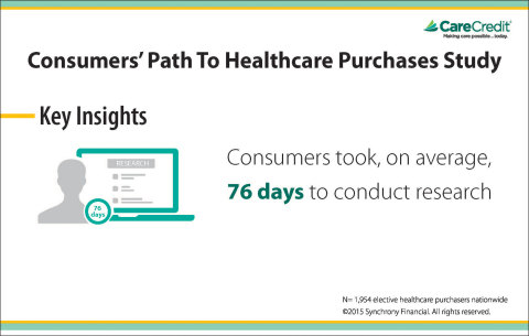 Key insights from the Care Credit Consumers' Path to Healthcare Purchase Study. (Graphic: Business Wire)