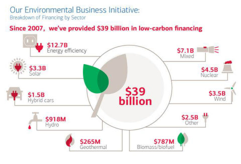 Bank of America Environmental Business Initiative (Graphic: Business Wire)