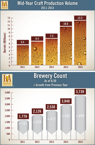 Mid-year craft production volume and brewery count data from the Brewers Association. (Graphic: Business Wire)