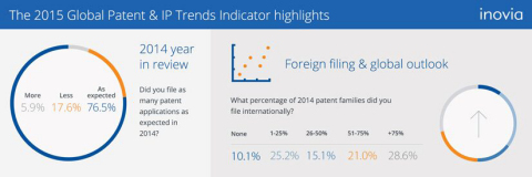 The 2015 Global Patent & IP Trends Indicator highlights (Graphic: Business Wire)