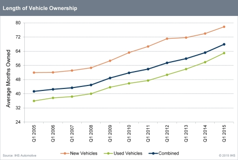 IHS Automotive - Length of Vehicle Ownership 2005-15 (Graphic: Business Wire)