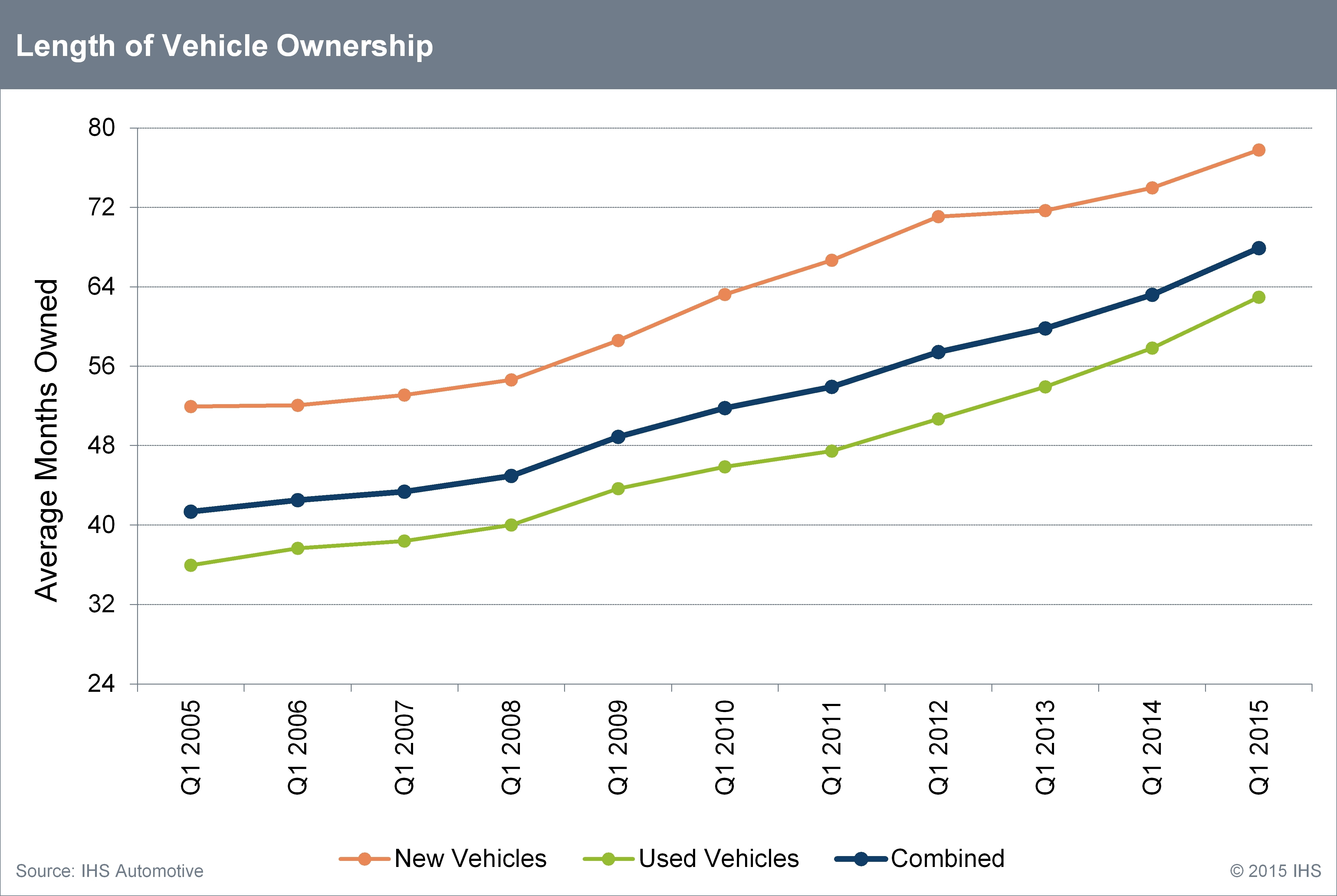 Average Age of Light Vehicles in the U.S. Rises Slightly in 2015 to ...