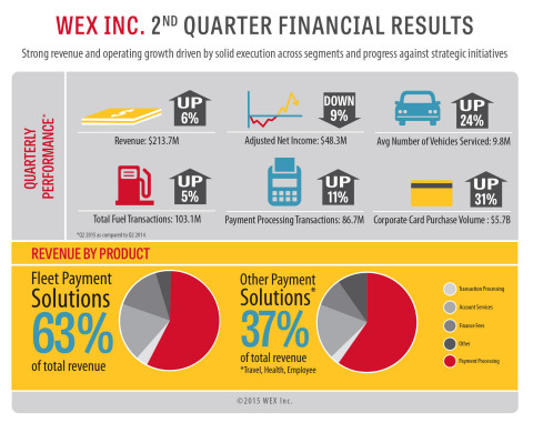 WEX Inc. Reports Second Quarter 2015 Financial Results (Graphic: Business Wire)