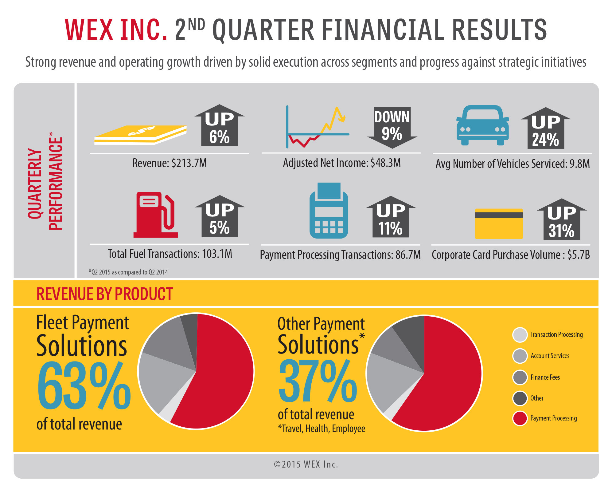 WEX Inc. Reports Second Quarter 2015 Financial Results | Business Wire
