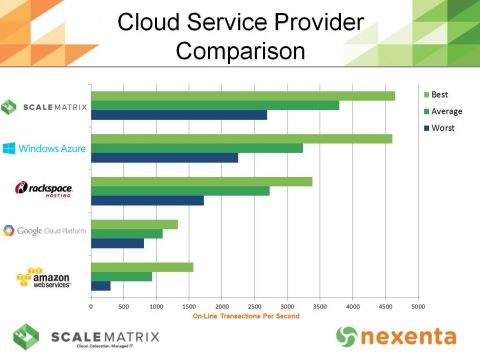 ScaleMatrix Cloud Service Provider Performance Comparison Using Nexenta Software-Defined Storage Solutions (Graphic: Business Wire)