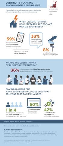 Survey: Most Midsize Businesses Have Continuity Plans But Few Have Tested Them (Graphic: Business Wire)