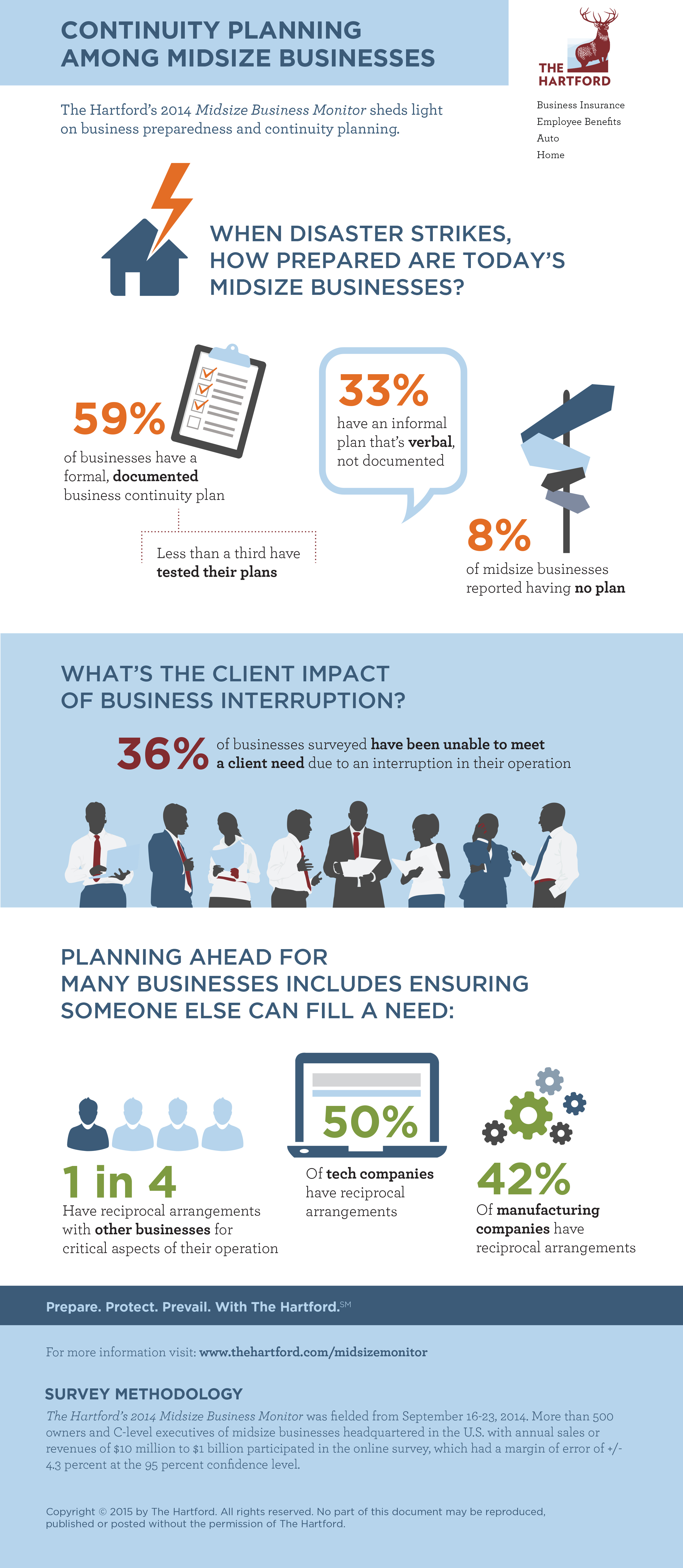Continuity Planning Among Midsize Businesses Infographic