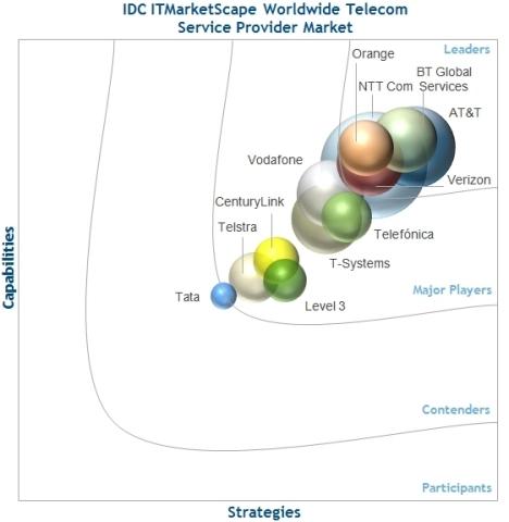 """IDC ITMarketScape Worldwide Telecom Service Provider Vendor Assessment"" report (doc #257339, July 2015) (Graphic: Business Wire)"