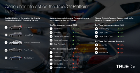 Consumer Interest on the TrueCar Platform (Graphic: Business Wire)