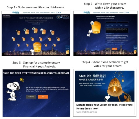 Step 1: Go to www.metlife.com.hk/dreams. Step 2: Write down your dream within 140 characters. Step 3: Sign up for a complimentary Financial Needs Analysis. Step 4: Share it on Facebook to get votes for your dream! (Graphic: Business Wire)