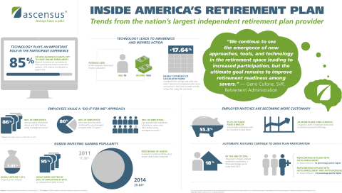 Infographic - Ascensus identifies behavior trends in 401(k) plans. Adoption of automatic features and use of technology among key findings. (Graphic: Business Wire)