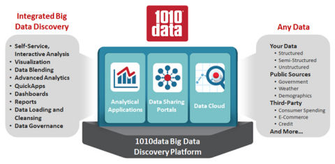 1010data Big Data Discovery Platform (Graphic: 1010data, Inc.)