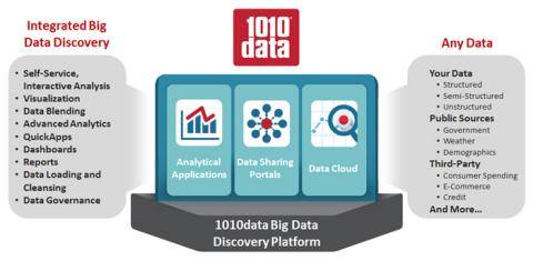 1010data Big Data Discovery Platform (Graphic: 1010data, Inc.)