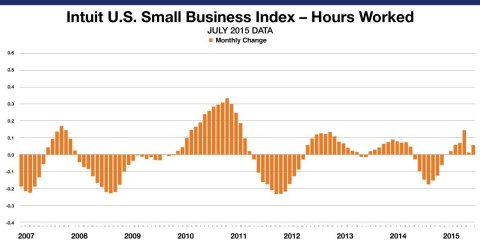 Small Business Employee Monthly Hours Worked for hourly employees increased by 0.08 percent in July. The levels reflect data from approximately 760,000 hourly employees of the Intuit Online Payroll and QuickBooks Online Payroll customer set of approximately 260,000 small businesses and is not necessarily representative of all small businesses. (Graphic: Business Wire)