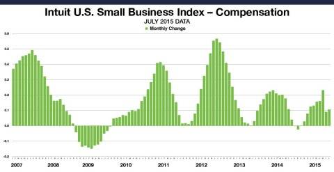 Small Business Employee Monthly Compensation for all employees increased 0.10 percent in June. This data includes the compensation paid by small business owners to themselves. The levels reflect data from approximately 1.2 million employees of the Intuit Online Payroll and QuickBooks Online Payroll customer set of 260,000 small businesses, and are not necessarily representative of all small business employees. (Graphic: Business Wire)