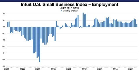 The Intuit QuickBooks Small Business Employment Index shows an increase of 0.05 percent in July. The Employment Index reflects data from approximately 260,000 small business employers, a subset of small businesses that use Intuit Online Payroll and QuickBooks Online Payroll. (Graphic: Business Wire)