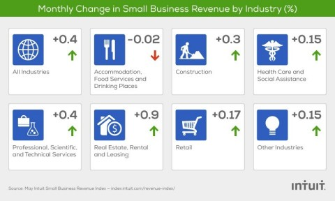 The Intuit QuickBooks Small Business Revenue Index is based on data from more than 150,000 small businesses, a subset of the total QuickBooks Online user base. (Graphic: Business Wire)