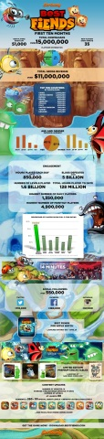 Seriously's Best Fiends by the Numbers (Graphic: Business Wire)