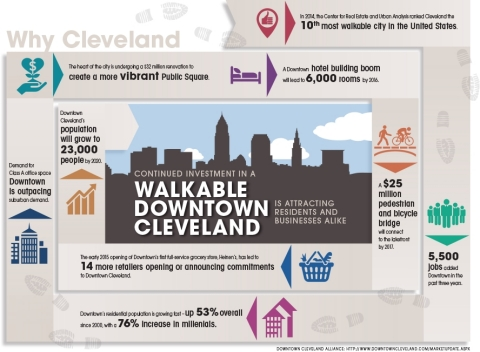 Continued investment in a walkable downtown Cleveland is attracting residents and businesses alike. http://www.downtowncleveland.com/marketupdate.aspx (Graphic: Business Wire)