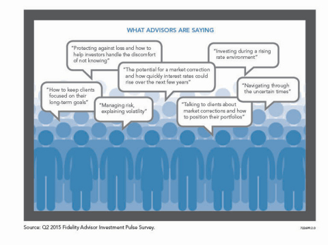 Advisors Focused on Setting Client Expectations in Uncertain Environment, According to Latest Fidelity® Survey (Graphic: Business Wire)
