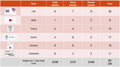 Nearly 33% of the medaling athletes at the Sochi 2014 Olympic Winter Games were members of Olympic Teams to which airweave supplied bedding toppers. (Graphic: Business Wire)