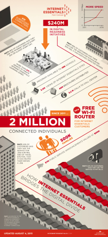 In less than four years, Internet Essentials has connected more than 500,000 families, or more than 2 million low-income Americans, to the power of the Internet at home. (Graphic: Business Wire)