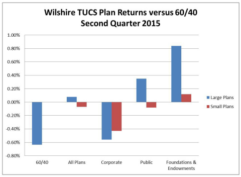Wilshire TUCS Plan Returns versus 60/40 Second Quarter 2015 (Graphic: Business Wire)
